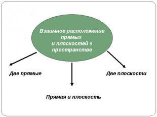 Взаимное расположение прямых и плоскостей в пространстве Две прямые Прямая и пло