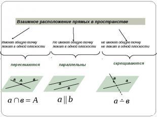 Взаимное расположение прямых в пространстве Имеют общую точкулежат в одной плоск