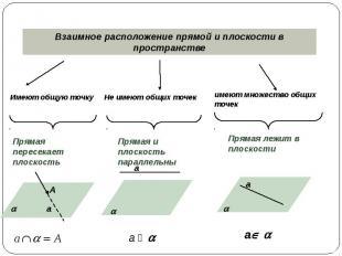 Взаимное расположение прямой и плоскости в пространстве Имеют общую точку Прямая