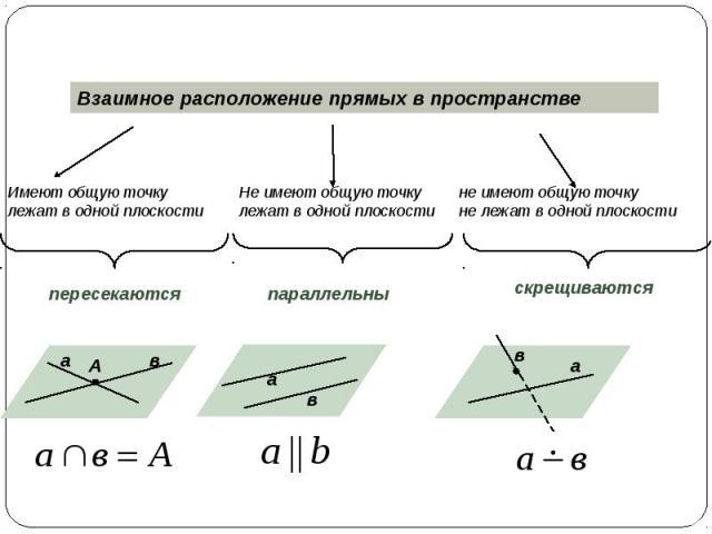 Взаимное расположение прямых в пространстве Имеют общую точкулежат в одной плоскости Не имеют общую точкулежат в одной плоскости не имеют общую точкуне лежат в одной плоскости пересекаются параллельны скрещиваются