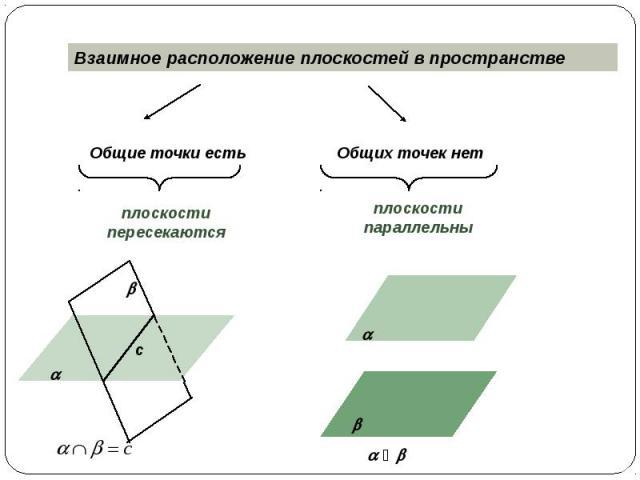 Взаимное расположение плоскостей в пространстве Общие точки есть плоскости пересекаются Общих точек нет плоскости параллельны