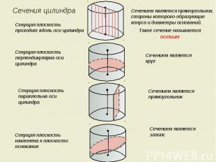 Сечения цилиндра Секущая плоскость проходит вдоль оси цилиндра Секущая плоскость