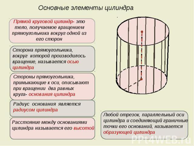 Основные элементы цилиндра Прямой круговой цилиндр- это тело, получаемое вращением прямоугольника вокруг одной из его сторон Сторона прямоугольника, вокруг которой производилось вращение, называется осью цилиндра Стороны прямоугольника, примыкающие …