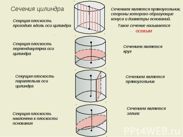 Сечения цилиндра Секущая плоскость проходит вдоль оси цилиндра Секущая плоскость перпендикулярна оси цилиндра Секущая плоскость параллельна оси цилиндра Секущая плоскость наклонена к плоскости основания Сечением является прямоугольник, стороны котор…