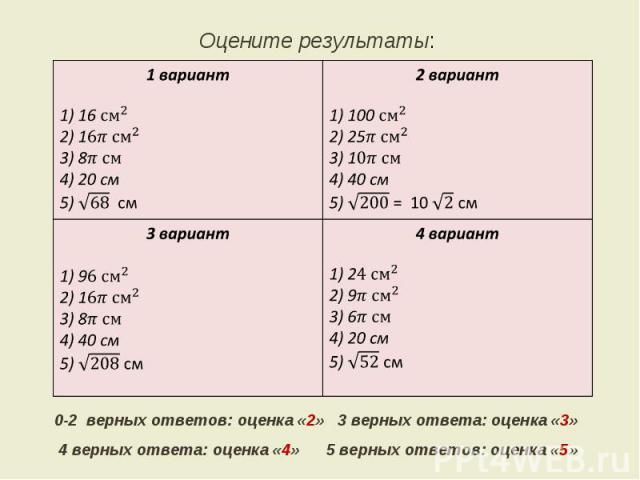 Оцените результаты: 0-2 верных ответов: оценка «2» 3 верных ответа: оценка «3» 4 верных ответа: оценка «4» 5 верных ответов: оценка «5»