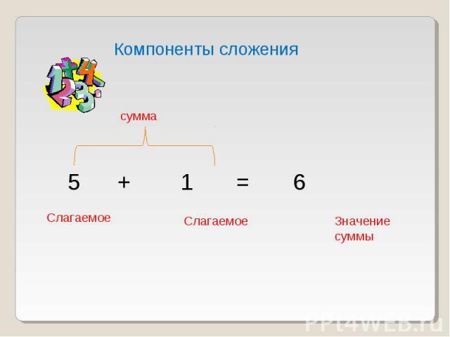 Компоненты сложения сумма Слагаемое Слагаемое Значение суммы