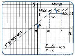 y=yₒ+к(х-xₒ) M(x;y) Mₒ(xₒ;yₒ) A(x;yₒ)