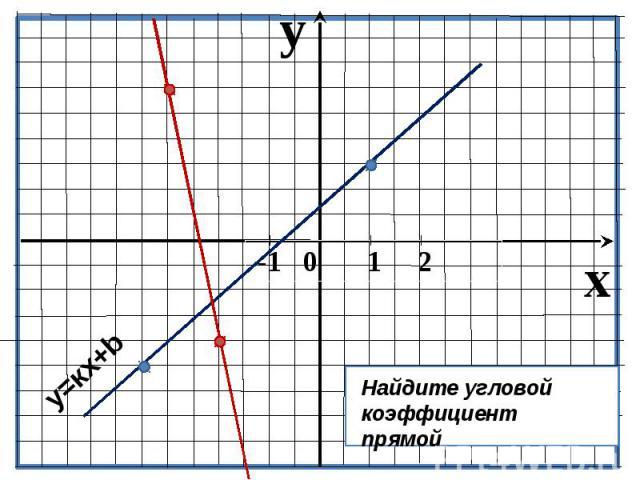 Найдите угловой коэффициент прямой