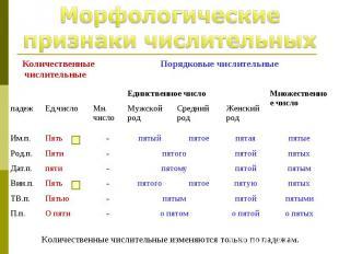 Морфологические признаки числительных Количественные числительные изменяются тол