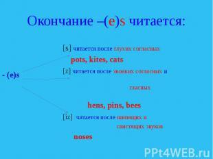 Окончание –(e)s читается: [s] читается после глухих согласных pots, kites, cats