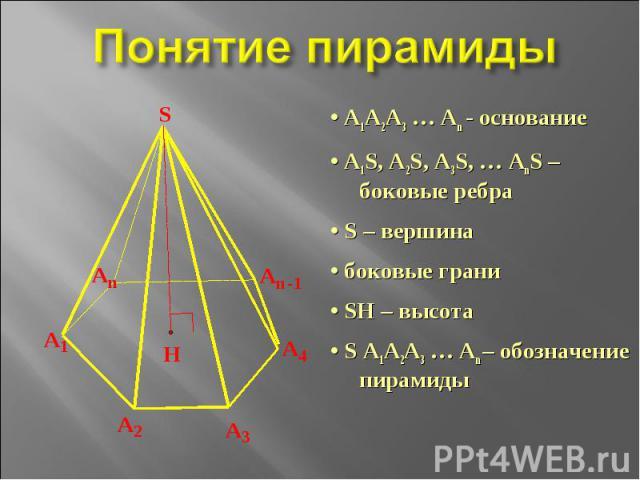 Понятие пирамиды • А1А2А3 … Аn - основание• А1S, А2S, А3S, … АnS – боковые ребра• S – вершина• боковые грани• SH – высота• S А1А2А3 … Аn – обозначение пирамиды