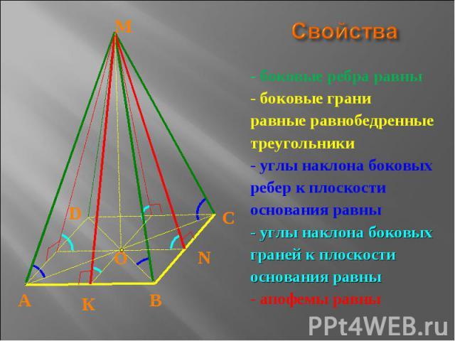 Свойства - боковые ребра равны- боковые граниравные равнобедренныетреугольники- углы наклона боковыхребер к плоскостиоснования равны- углы наклона боковыхграней к плоскостиоснования равны- апофемы равны