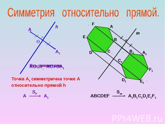 Симметрия относительно прямой. АОh, АО=ОА1 Точка А1 симметрична точке А относительно прямой h