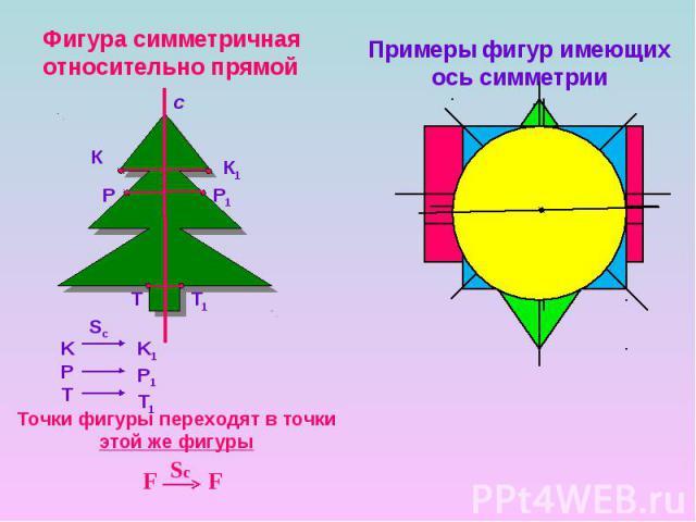 Фигура симметричная относительно прямой Примеры фигур имеющих ось симметрии Точки фигуры переходят в точки этой же фигуры