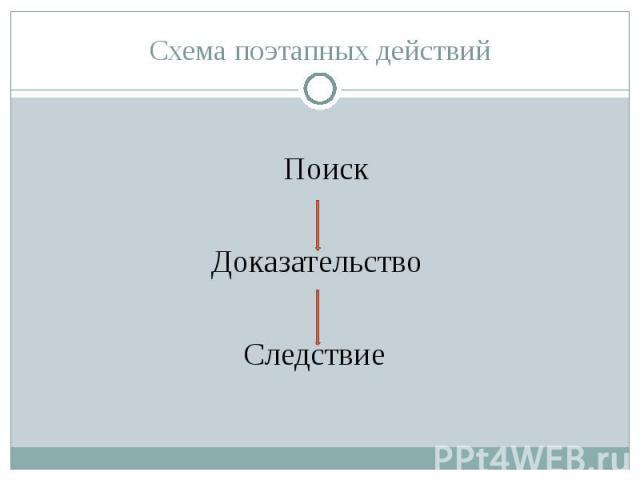 Схема поэтапных действий Поиск Доказательство Следствие