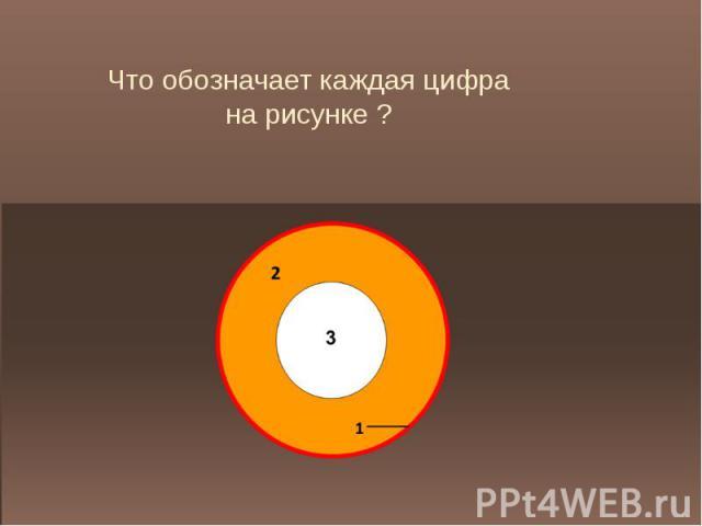 Что обозначает каждая цифрана рисунке ?