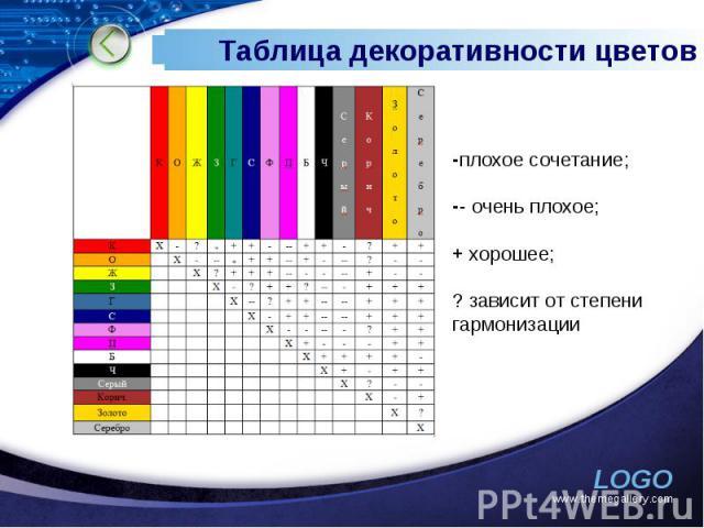 Таблица декоративности цветов плохое сочетание; - очень плохое;+ хорошее;? зависит от степени гармонизации