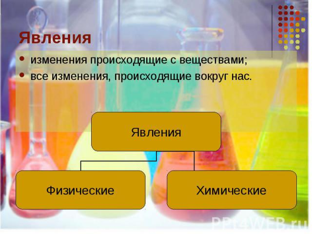 Явленияизменения происходящие с веществами;все изменения, происходящие вокруг нас.