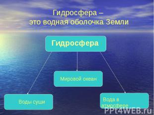 Гидросфера – это водная оболочка Земли