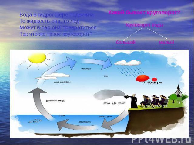 Вода в гидросфере подвижна.То жидкость она, то ледМожет в пар она превратитьсяТак что же такое круговорот?