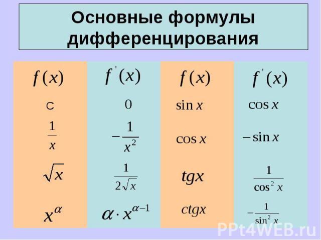Основные формулы дифференцирования