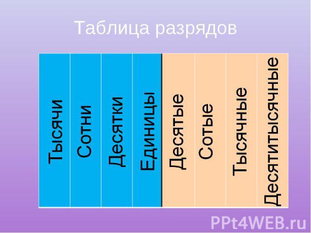 Таблица разрядов