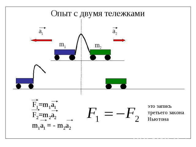 Опыт с двумя тележками F1=m1a1F2=m2a2m1a1 = - m2a2 это запись третьего закона Ньютона