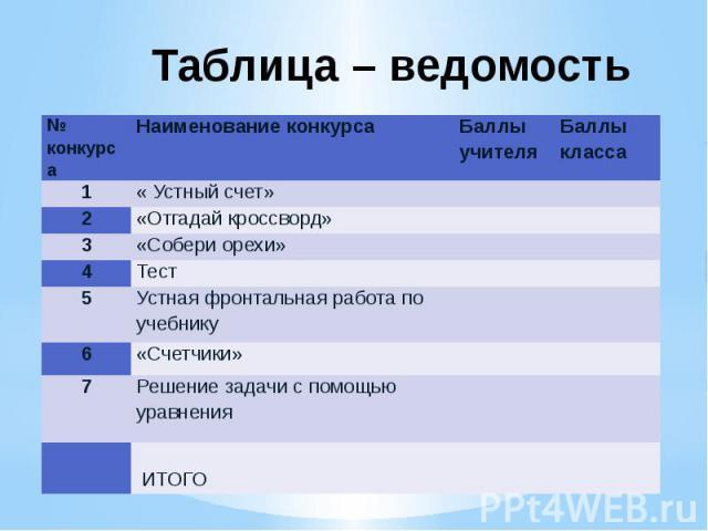 Таблица – ведомость