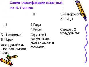 Схема классификации животных по К. Линнею