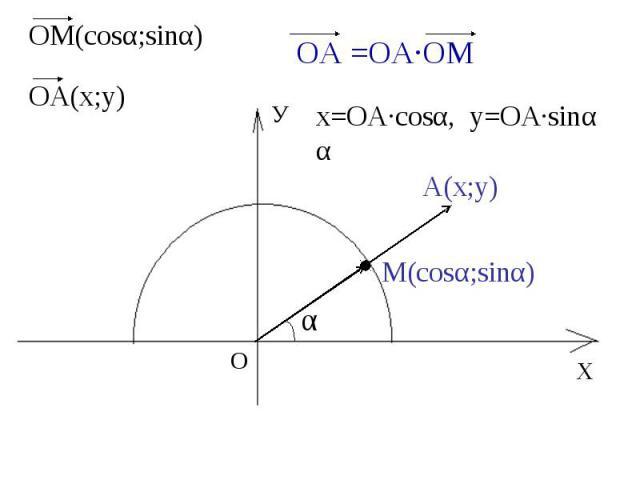 ОМ(cosα;sinα) ОА(х;у) х=ОА·cosα, у=OA·sinα α А(х;у) М(cosα;sinα)