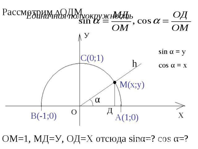 Рассмотрим ∆ОДМ ОМ=1, МД=У, ОД=Х отсюда sinα=? cos α=?