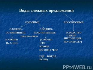 Виды сложных предложений СОЮЗНЫЕ СЛОЖНО- СЛОЖНО-СОЧИНЕННЫЕ ПОДЧИНЕННЫЕ средства