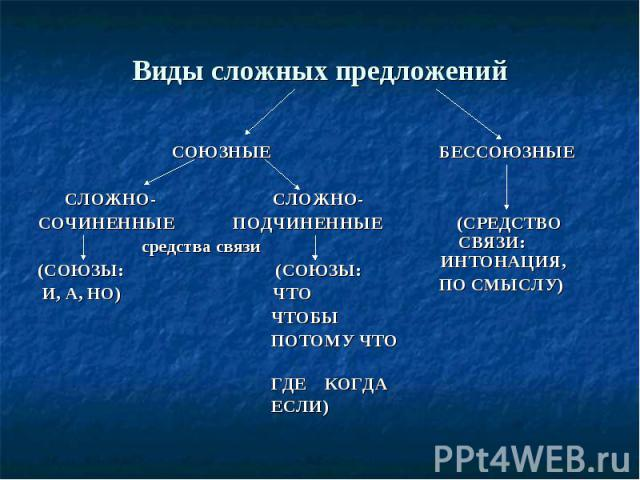 Виды сложных предложений СОЮЗНЫЕ СЛОЖНО- СЛОЖНО-СОЧИНЕННЫЕ ПОДЧИНЕННЫЕ средства связи(СОЮЗЫ: (СОЮЗЫ: И, А, НО) ЧТО ЧТОБЫ ПОТОМУ ЧТО ГДЕ КОГДА ЕСЛИ) БЕССОЮЗНЫЕ (СРЕДСТВО СВЯЗИ: ИНТОНАЦИЯ, ПО СМЫСЛУ)