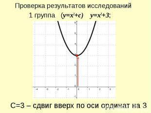 Проверка результатов исследований 1 группа (y=x2+c) y=x2+3; С=3 – сдвиг вверх по