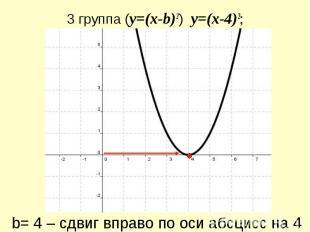 3 группа (y=(x-b)2) y=(x-4)2; b= 4 – сдвиг вправо по оси абсцисс на 4
