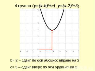 4 группа (y=(x-b)2+c) y=(x-2)2+3; b= 2 – сдвиг по оси абсцисс вправо на 2с= 3 –