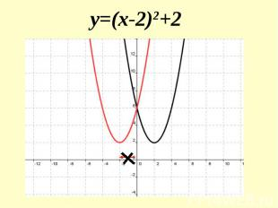 y=(x-2)2+2