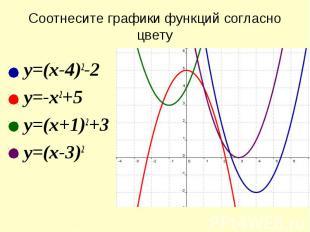 Соотнесите графики функций согласно цветуy=(x-4)2-2y=-x2+5y=(x+1)2+3y=(x-3)2