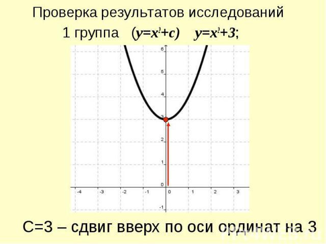 Проверка результатов исследований 1 группа (y=x2+c) y=x2+3; С=3 – сдвиг вверх по оси ординат на 3