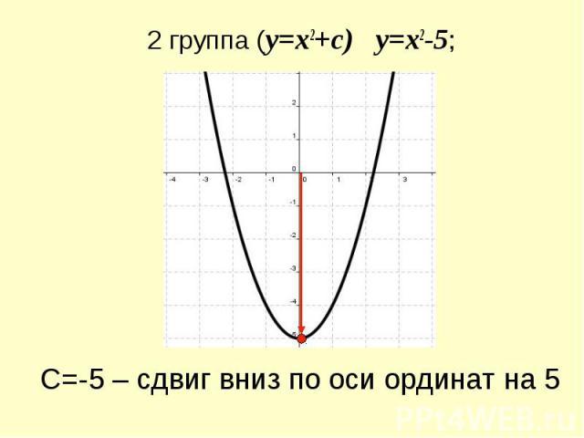 2 группа (y=x2+c) y=x2-5; С=-5 – сдвиг вниз по оси ординат на 5