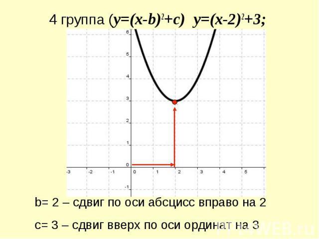4 группа (y=(x-b)2+c) y=(x-2)2+3; b= 2 – сдвиг по оси абсцисс вправо на 2с= 3 – сдвиг вверх по оси ординат на 3