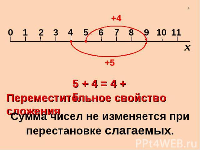 5 + 4 = 4 + 5 Переместительное свойство сложения Сумма чисел не изменяется при перестановке слагаемых.
