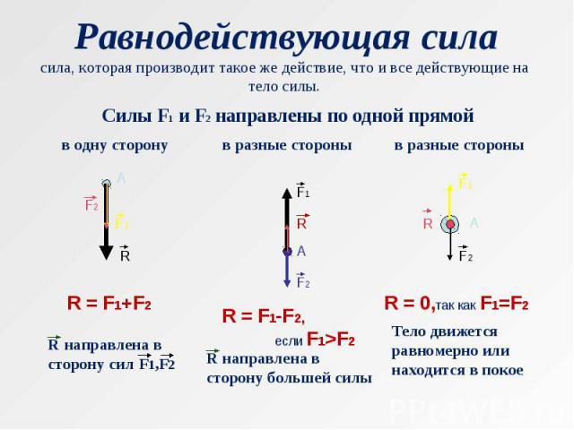 Равнодействующая силасила, которая производит такое же действие, что и все действующие на тело силы. R = F1+F2 R направлена в сторону сил F1,F2 R = F1-F2, если F1>F2 R направлена в сторону большей силы R = 0,так как F1=F2 Тело движется равномерно ил…