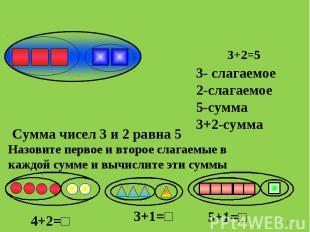 3- слагаемое2-слагаемое5-сумма3+2-сумма Сумма чисел 3 и 2 равна 5 Назовите перво