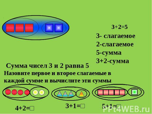 3- слагаемое2-слагаемое5-сумма3+2-сумма Сумма чисел 3 и 2 равна 5 Назовите первое и второе слагаемые в каждой сумме и вычислите эти суммы