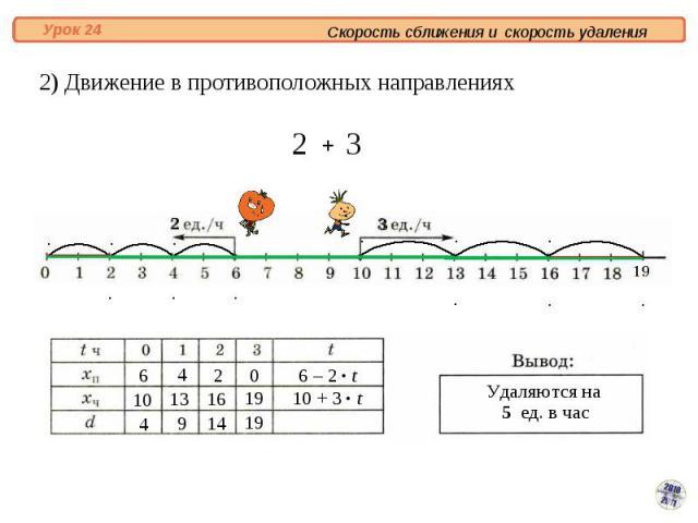 2) Движение в противоположных направлениях
