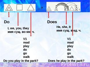 I, we, you, theyимя сущ. во мн. ч. V1readplaydogowalk Do you play in the park? V