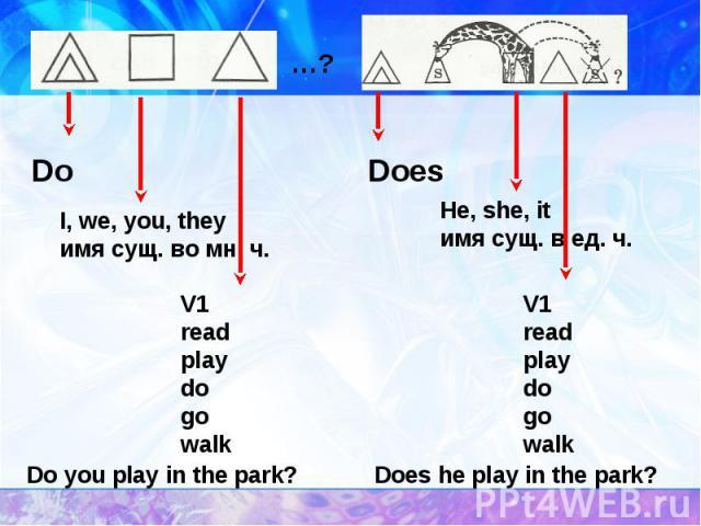 I, we, you, theyимя сущ. во мн. ч. V1readplaydogowalk Do you play in the park? V1readplaydogowalk