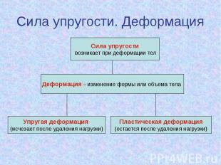 Сила упругости. Деформация Сила упругости возникает при деформации тел Деформаци