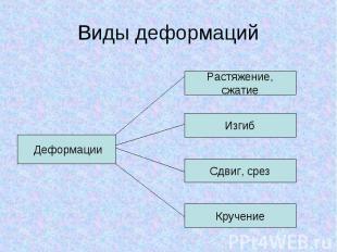Виды деформаций